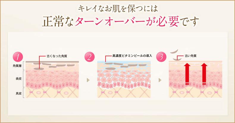 キレイなお肌を保つには正常なターンオーバーが必要です